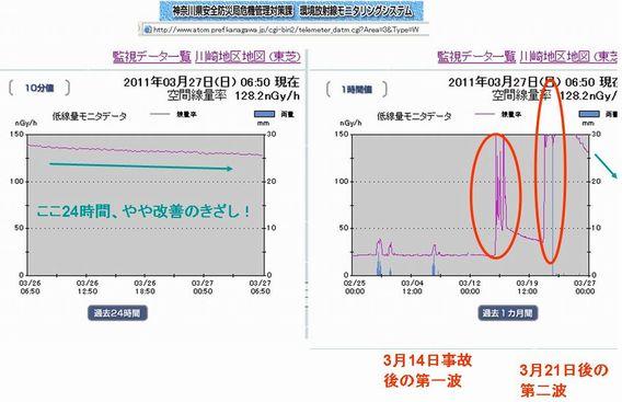 60%ほっと一息 川崎市放射線量 20110327.jpg
